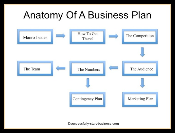 Business Plan Template Online Free