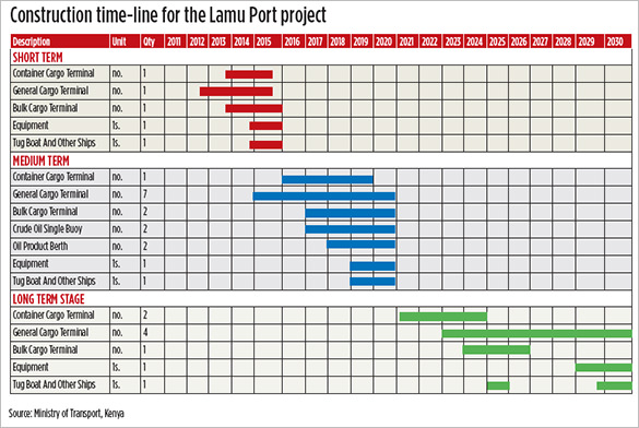 8+ Construction Timeline Templates – Free Excel, PDF Format