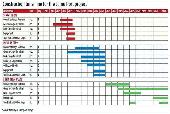 Construction Schedule Template Excel Construction Schedule