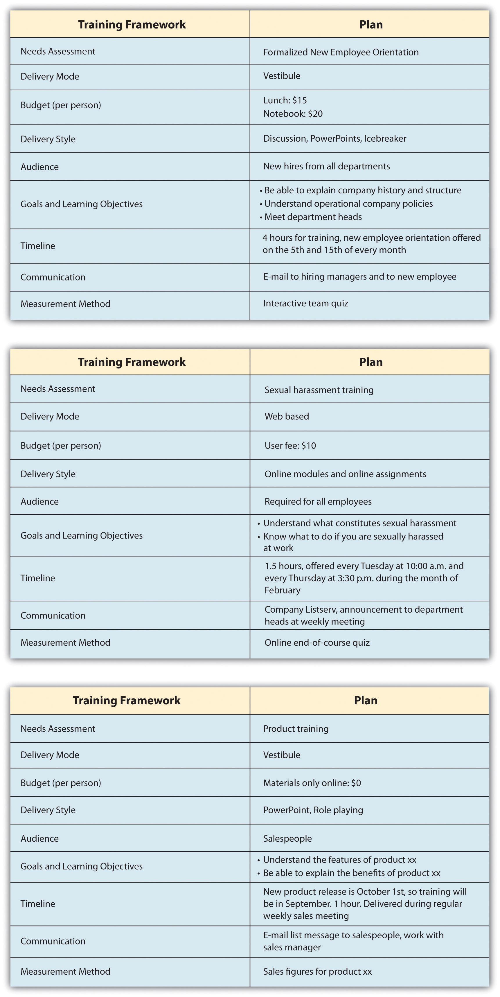 8.4 Designing a Training Program | Human Resource Management