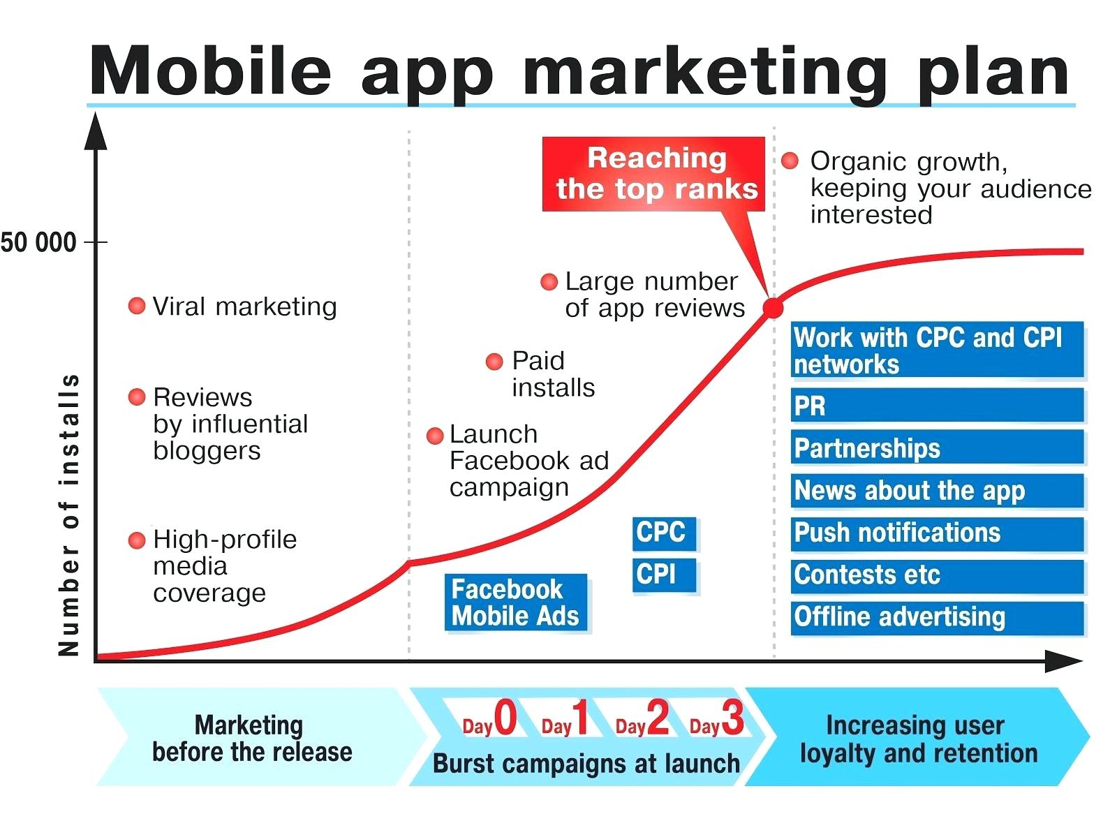 Template InterMarketing Business Plan Mobile App Startup For