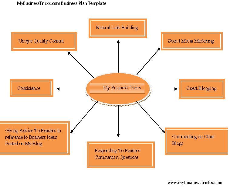 business plan template online free  u2013 printable schedule
