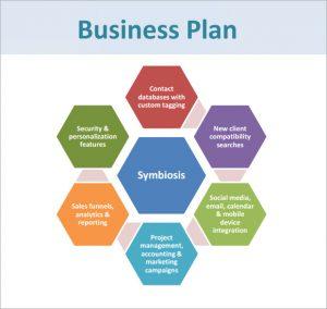 Sample Restaurant Business Plan | Template Business