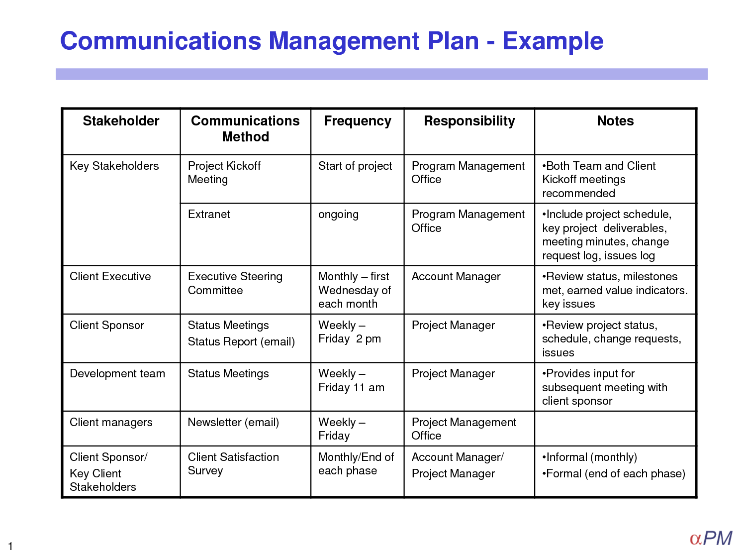 29 Images of Template Communications Management Plan | helmettown.com
