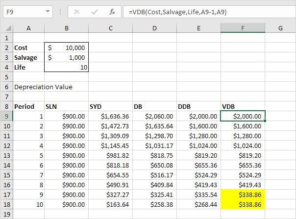 depreciation schedule template excel free  u2013 printable