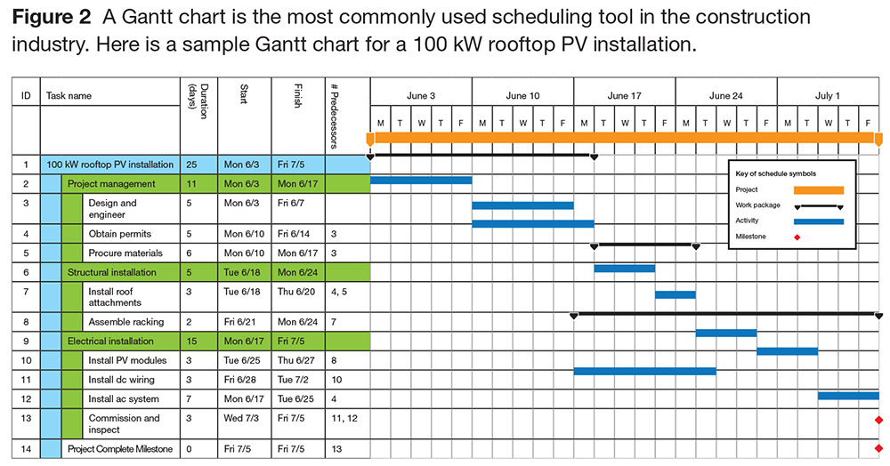 Managing PV Installations with a Gantt Chart | SolarPro Magazine
