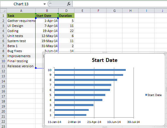 how to do a gantt chart Londa.britishcollege.co