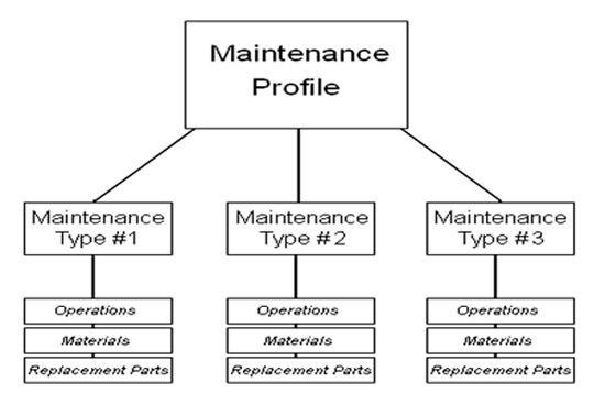 Forklift Maintenance Schedule Template Printable