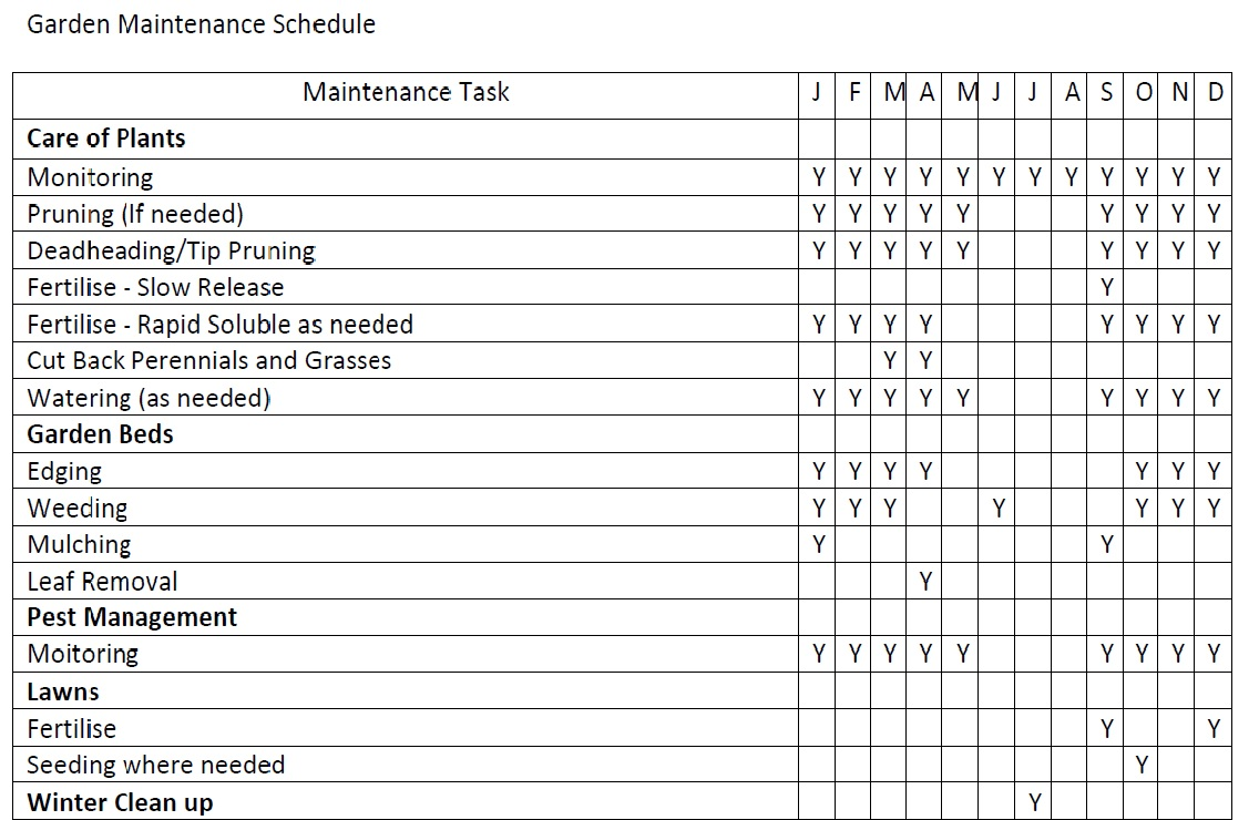 Exceptional Garden Maintenance Schedule Template And Table