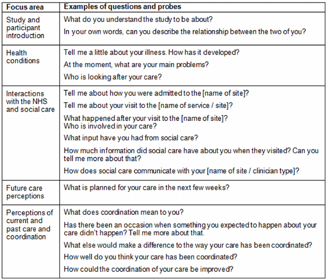 Outline of interview schedule and examples of questions and probes.