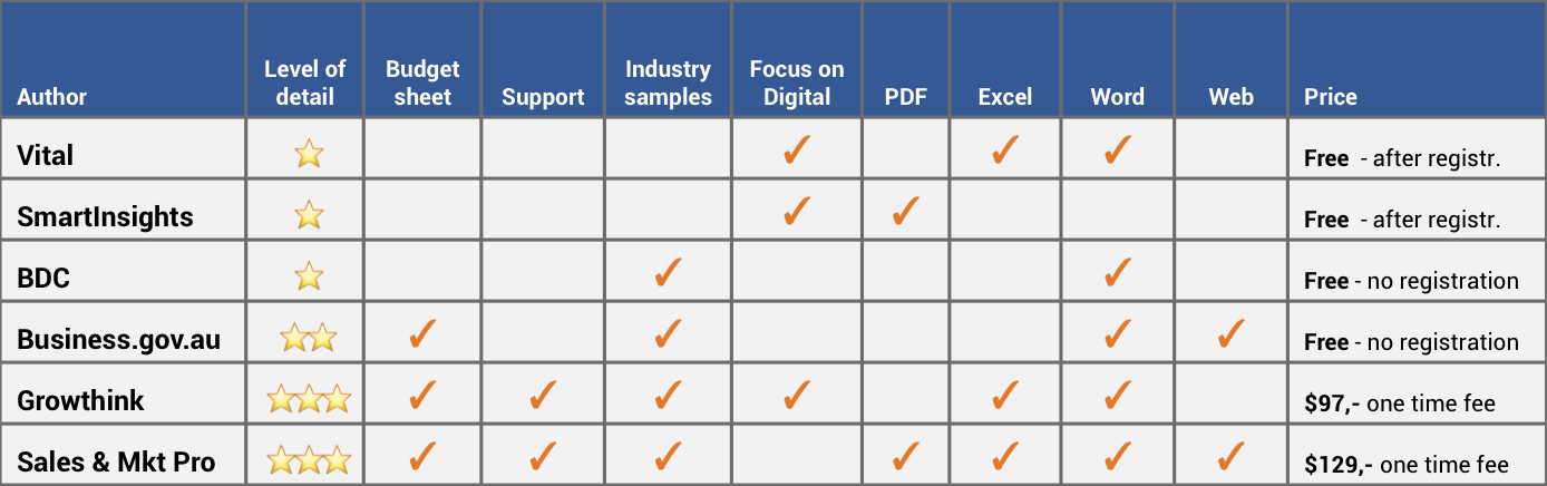 The Best Marketing Plan Templates in Excel and Word Boardview