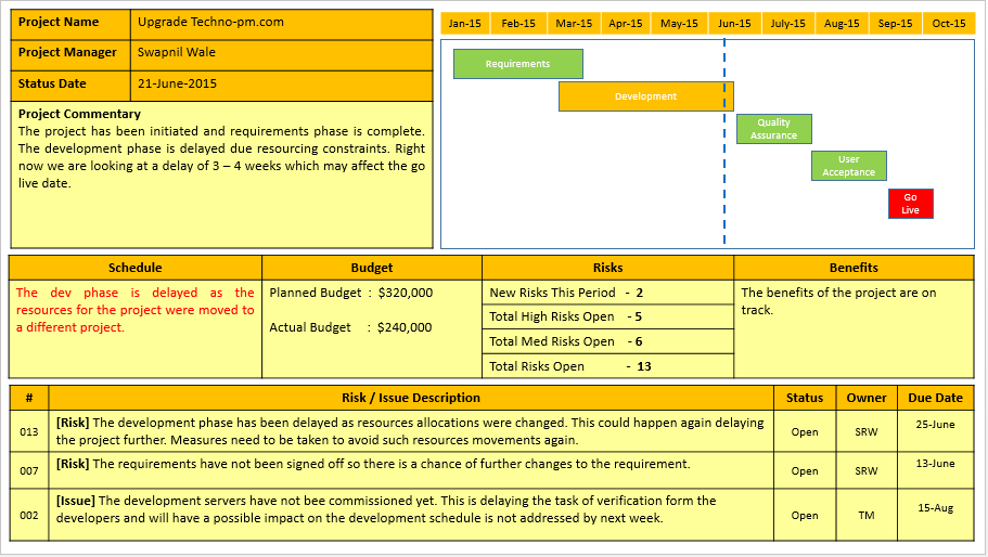 status report template powerpoint project status report template