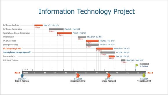 project timeline ppt Londa.britishcollege.co