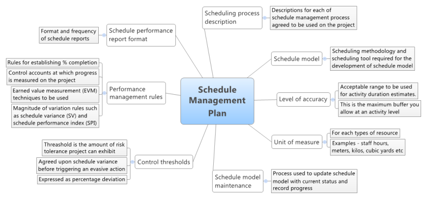 schedule management plan Londa.britishcollege.co
