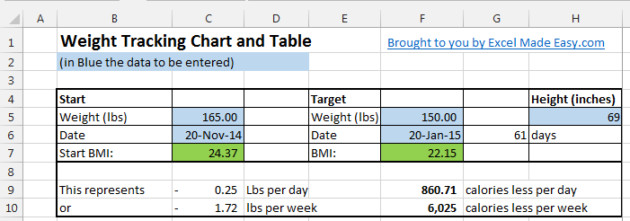 Excel Template Weight Loss Template (lb or Kg) by ExcelMadeEasy