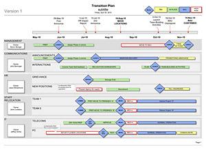 project transition plan Londa.britishcollege.co