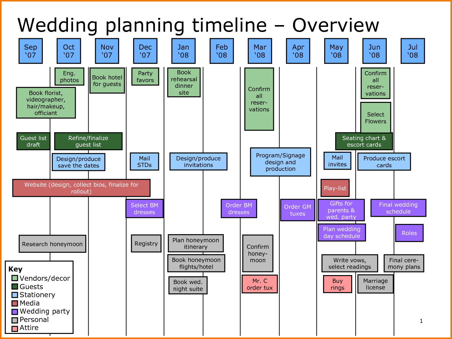 wedding planning timeline template | Expense Report