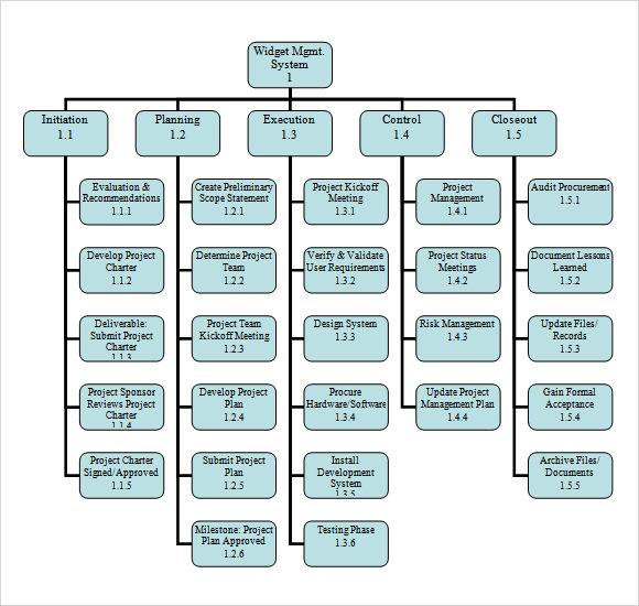 Work Breakdown Schedule Template – printable schedule template