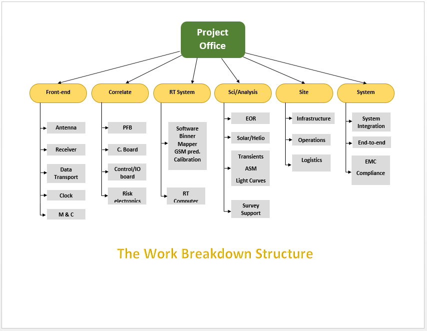 work breakdown structure template the work breakdown structure
